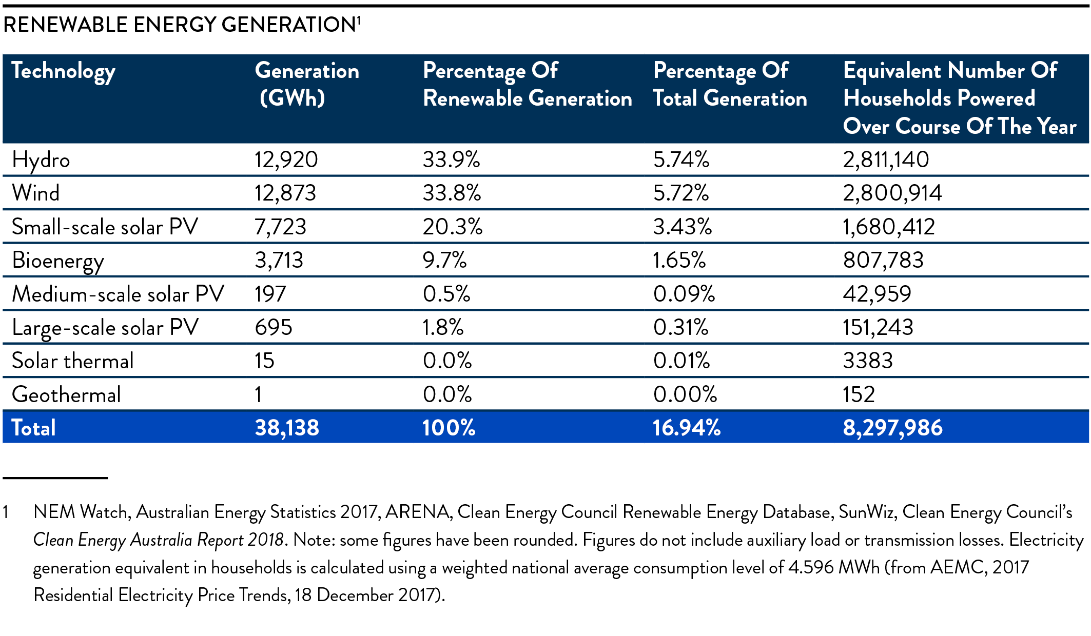 Renewable Energy Generation Table