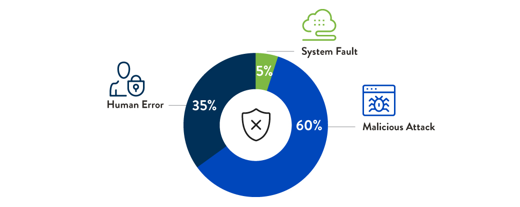 Graph: percentage of total made up by malicious attacks, human errors and system faults