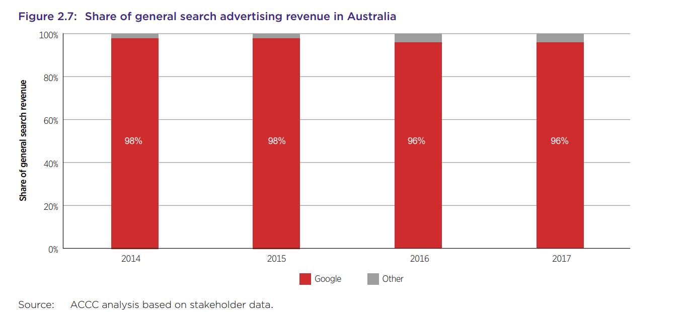 Graph showing the general search advertising spend in Australia