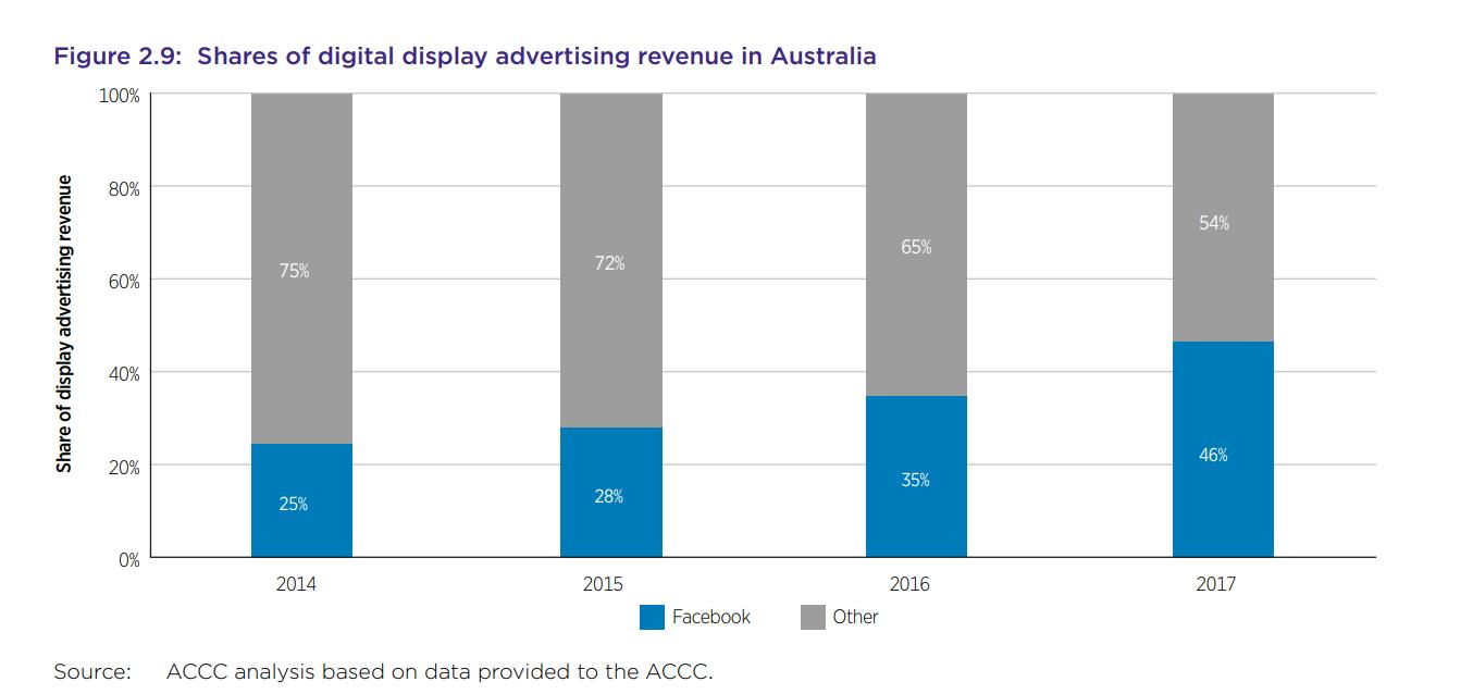 Graph showing shares of digital advertising spend in australia