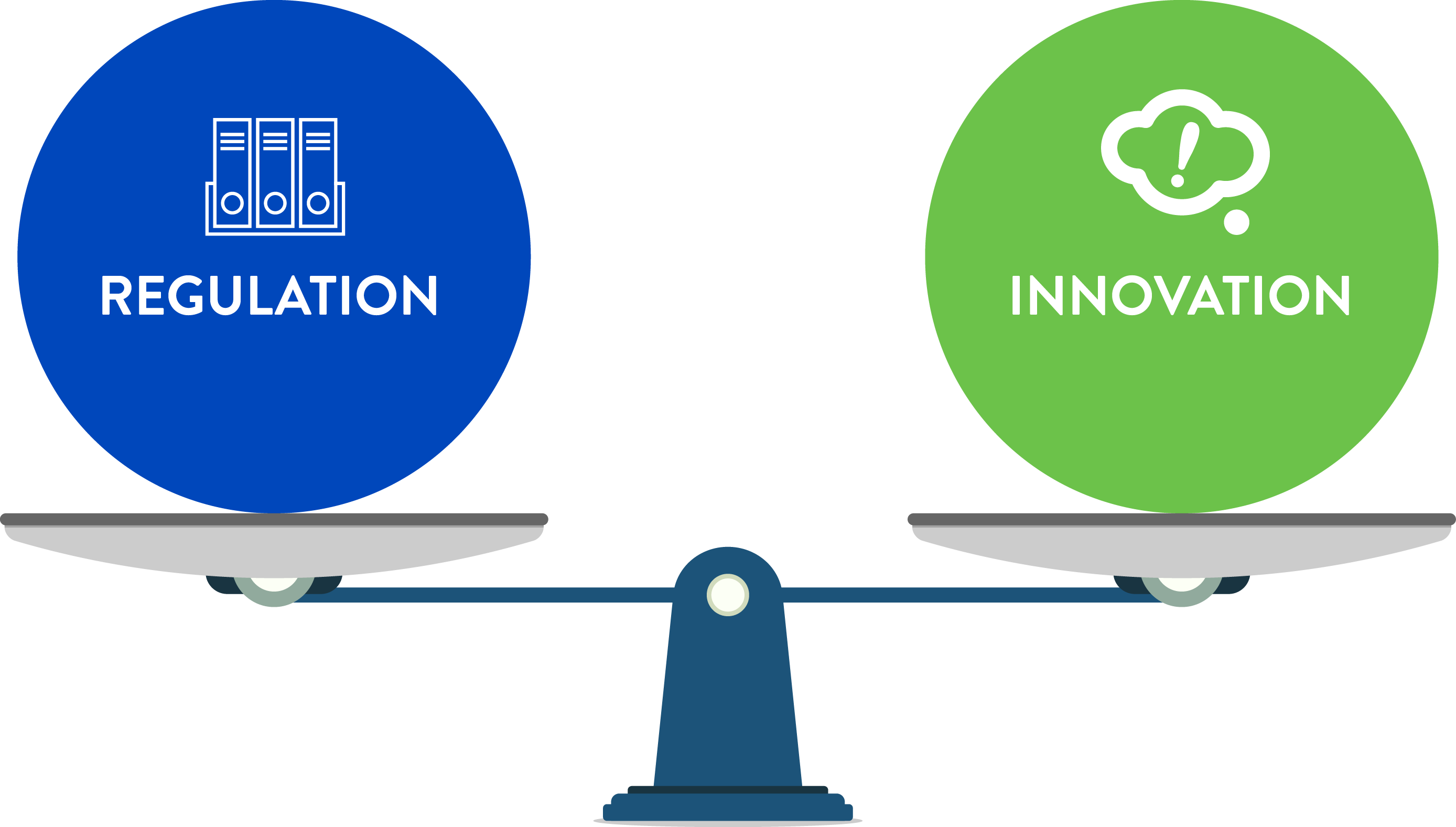 Scale diagram of regulation and innovation