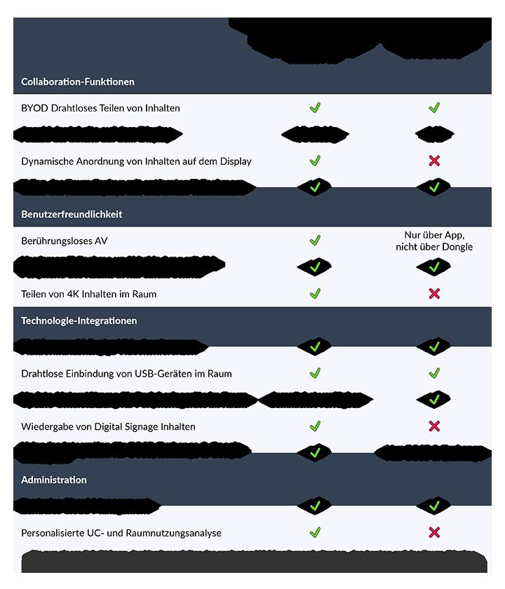 Clickshare Conference Comparison Chart German