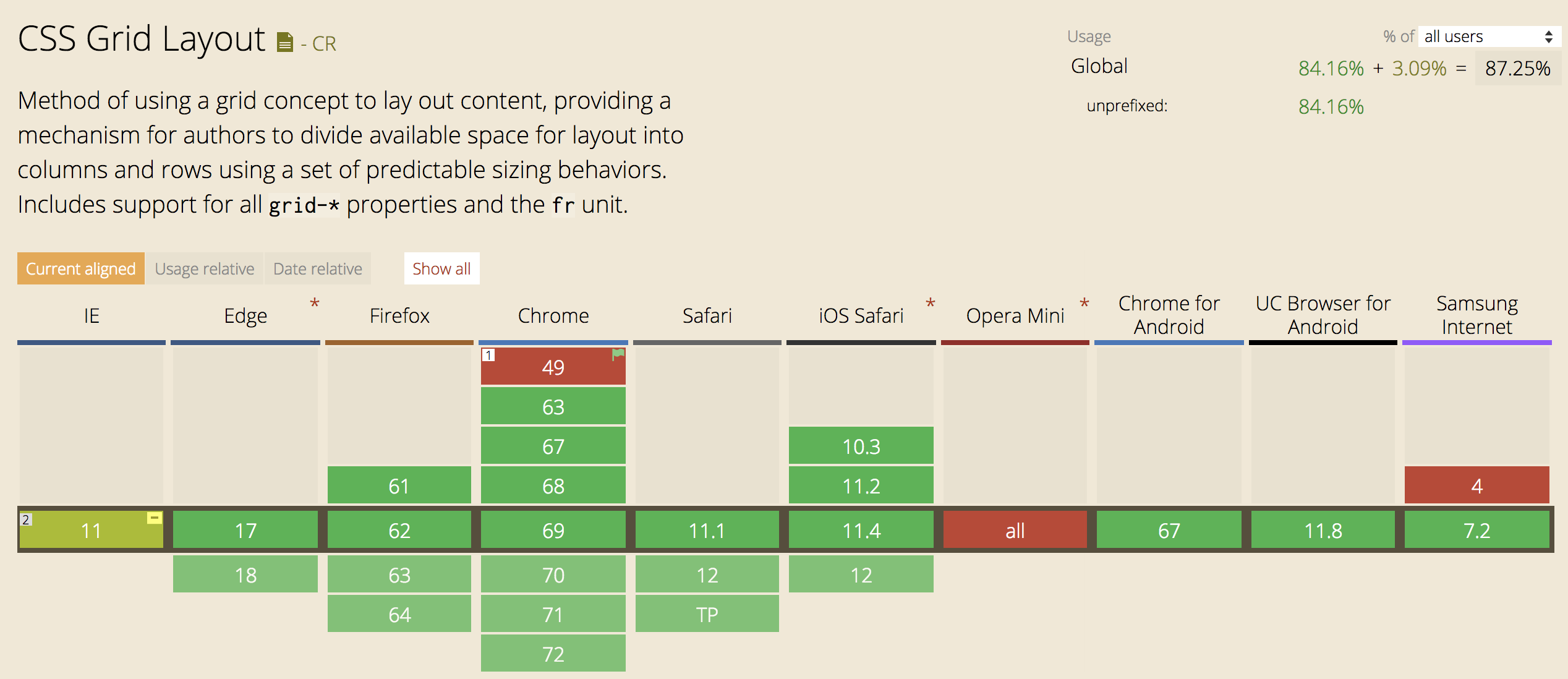 CSS Grid Layout support chart