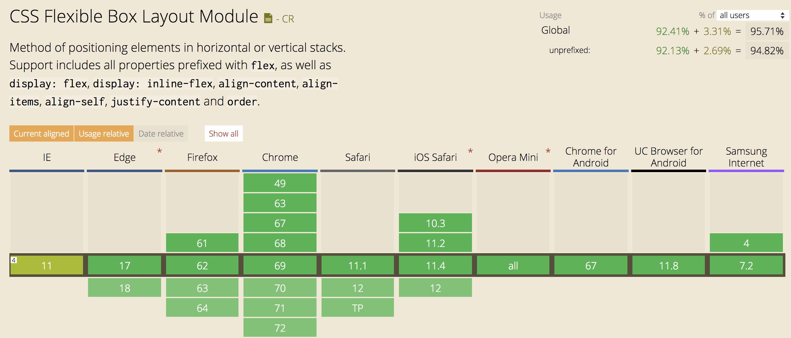 CSS Flexbox support chart
