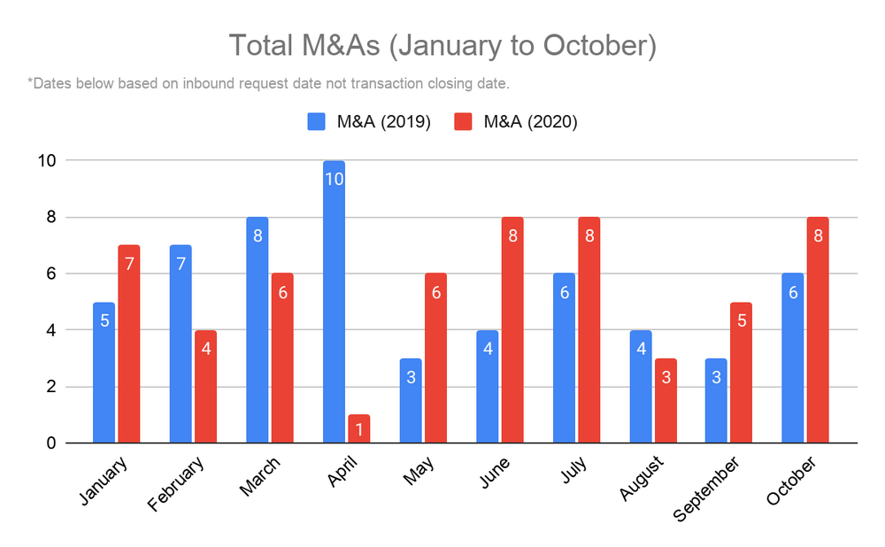Total M&A January through October 2020