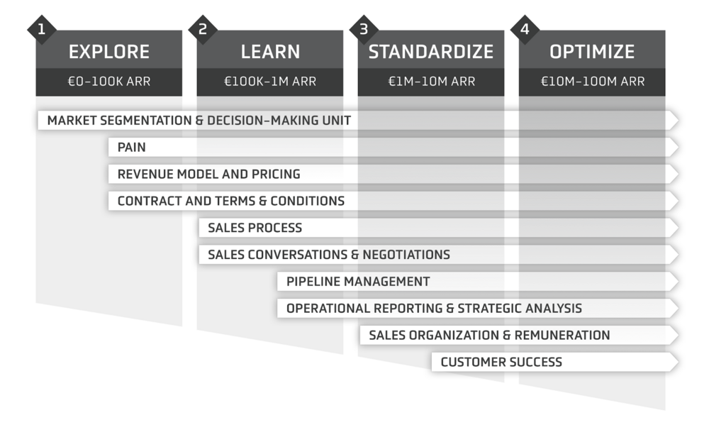 B2B Sales Chart