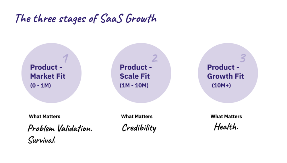 2000x1135three-stages-SAS-growth-chargebee