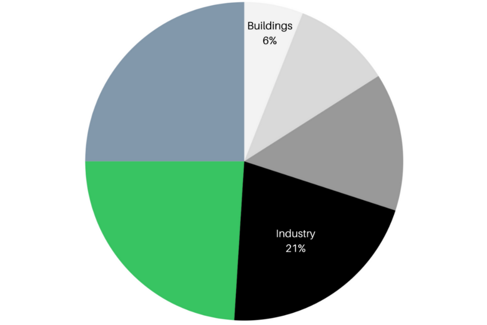 Climate Environment Accelerator Blog-Buildings Industry