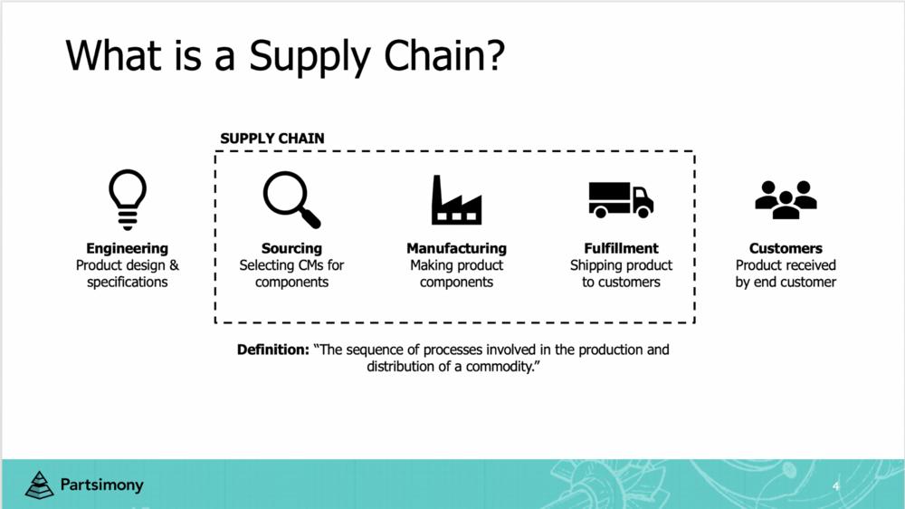 2000x1125Partsimony-What-is-Supply-Chain
