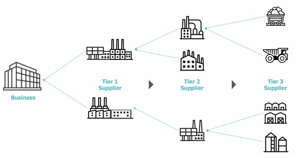 2000x1075Partsimony-Multi-tier-supply-chain