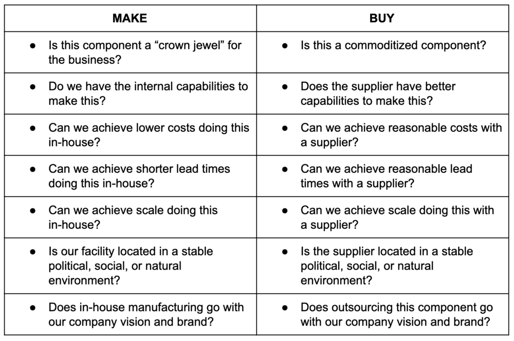1600x1055Partsimony-Make-Buy-Chart