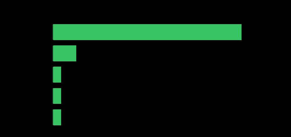 Ethnicity of Program Mangers, as of June 25, 2020