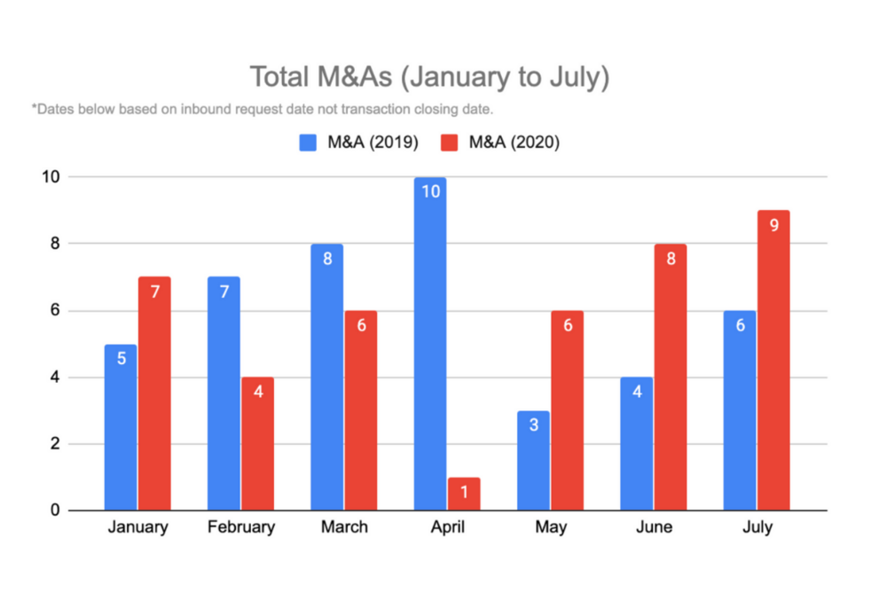 1110x740M&A-January-to-July