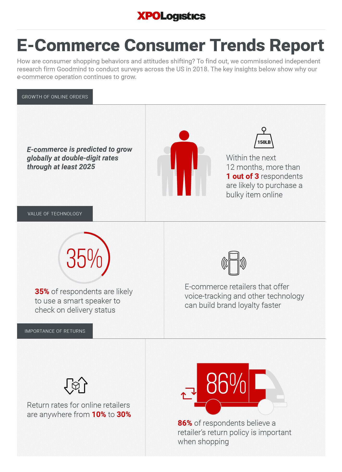 E-Commerce Consumer Trends Report Infographic