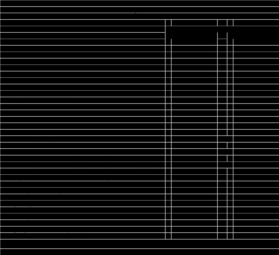 North American LTL Summary Data Table (Unaudited)