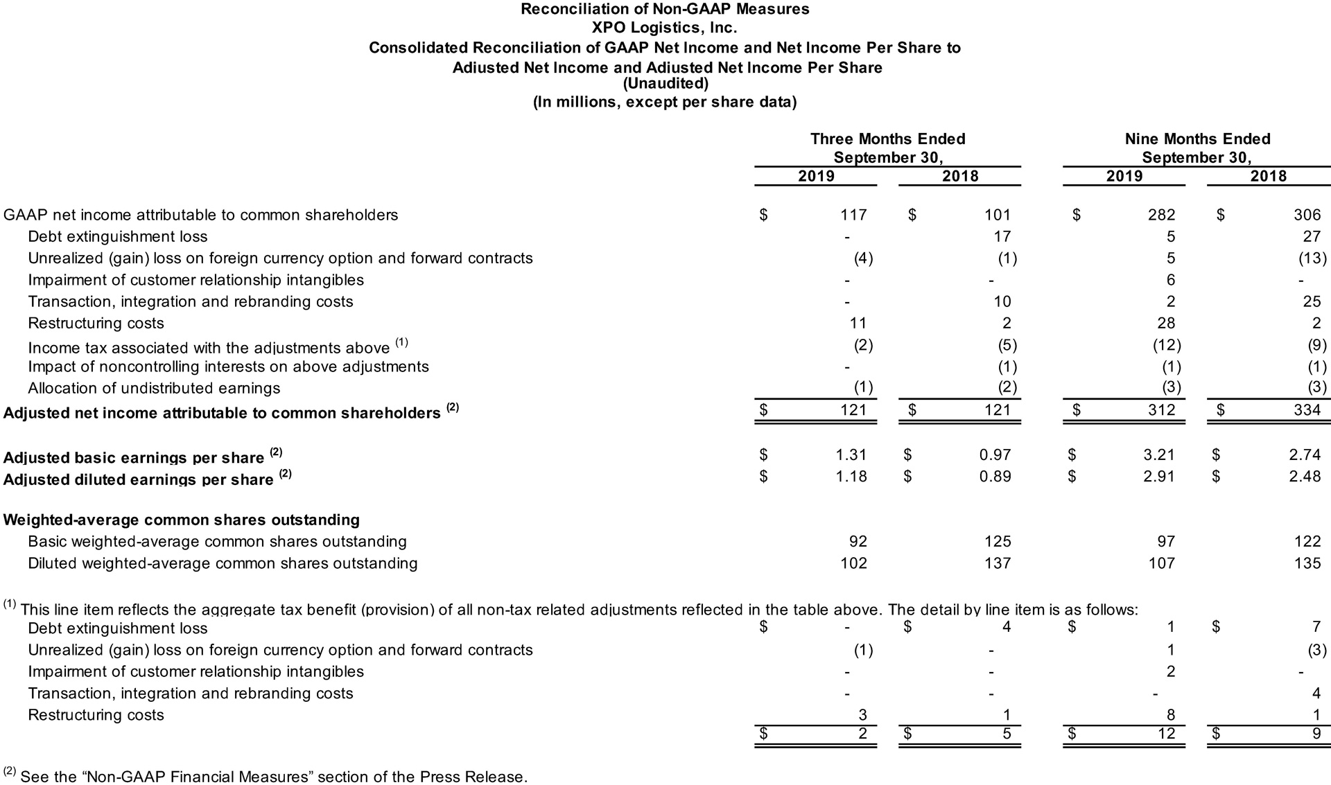Consolidated Reconciliation of GAAP Net Income and Net Income Per Share to Adjusted Net Income and Adjusted Net Income Per Share