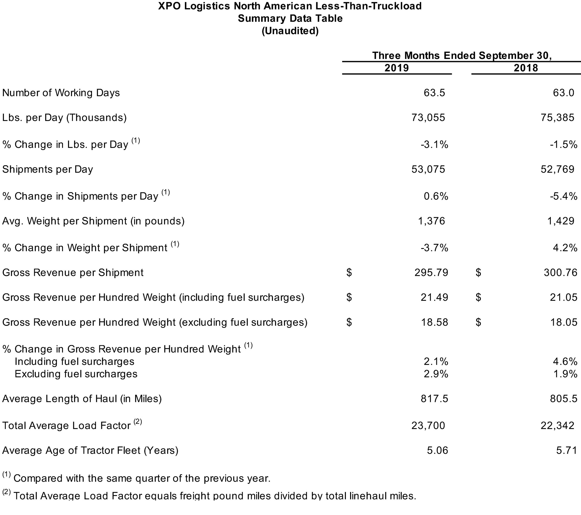 North American LTL Summary Data Table