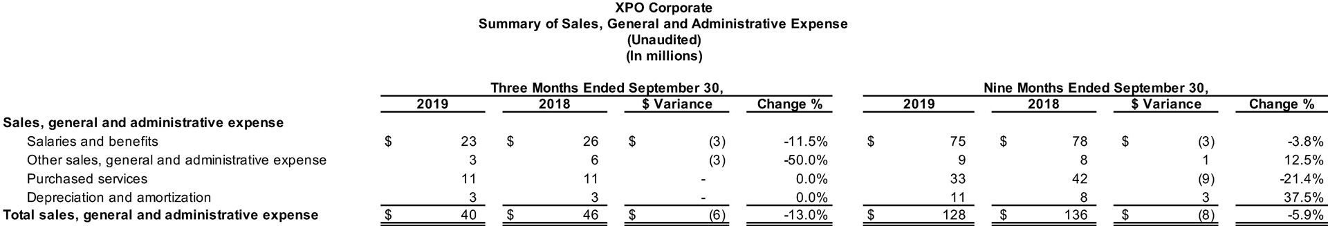 Corporate: Summary of Sales, General and Administrative Expense