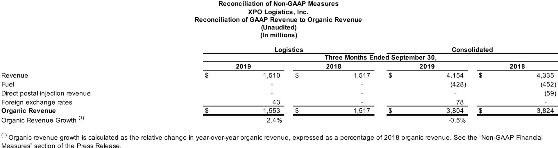 Reconciliation of GAAP Revenue to Organic Revenue
