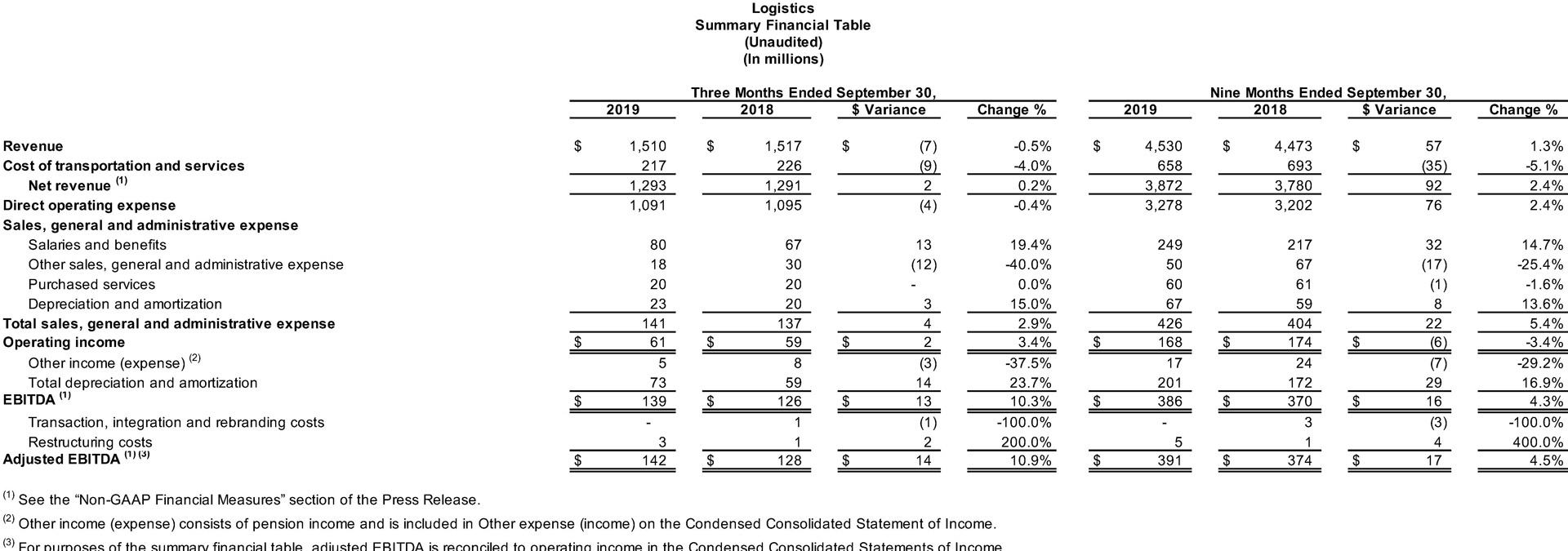 Logistics Summary Financial Table