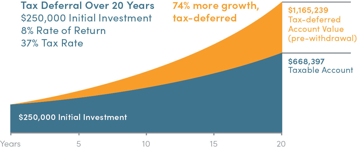 tax-deferred growth