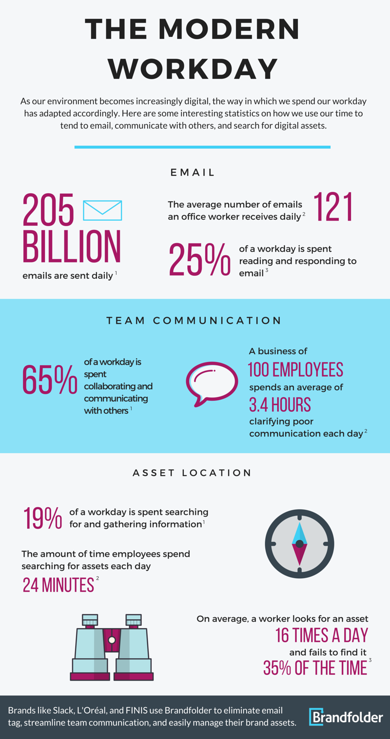 modern workday infographic