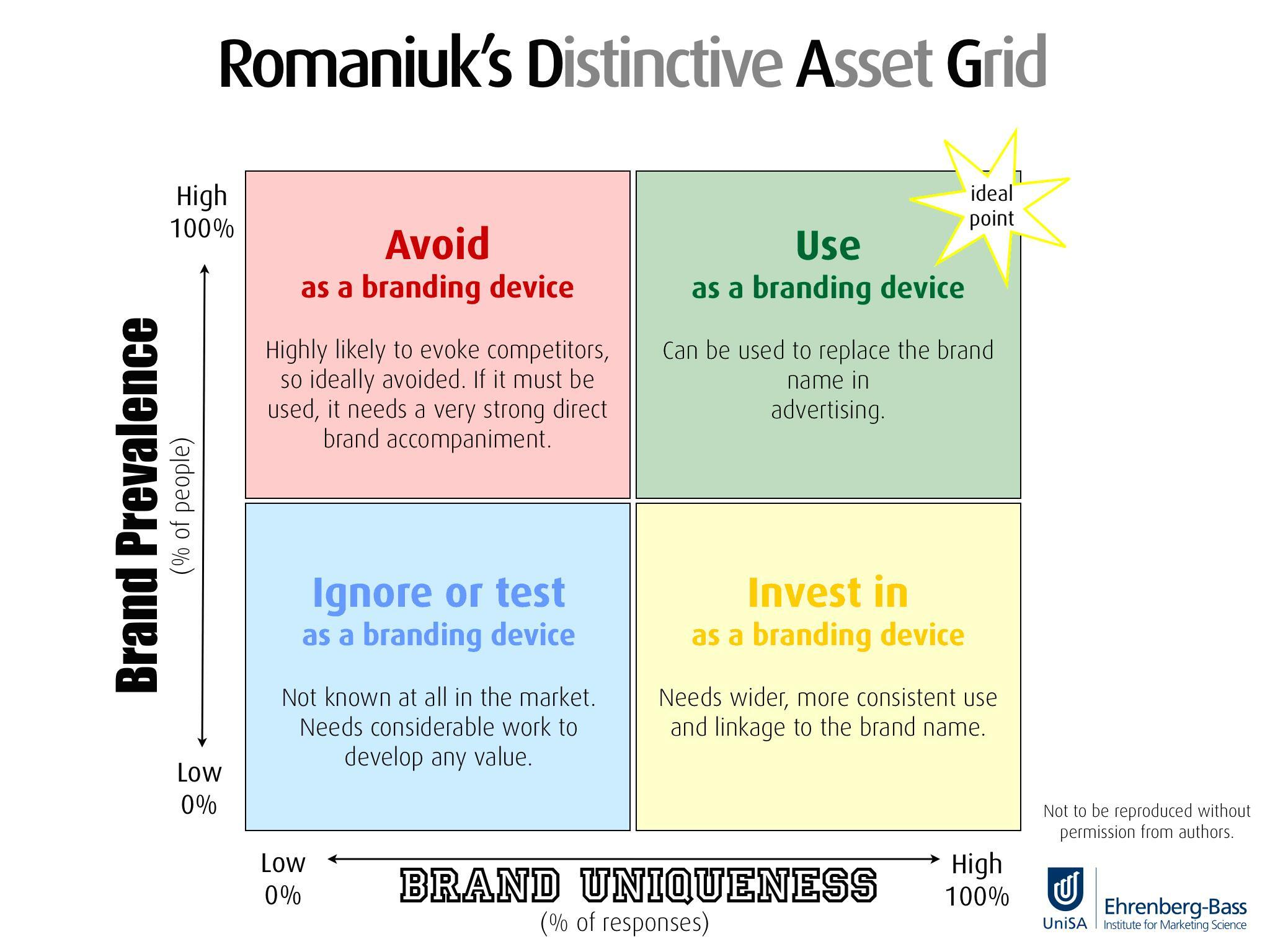 distinctive asset grid