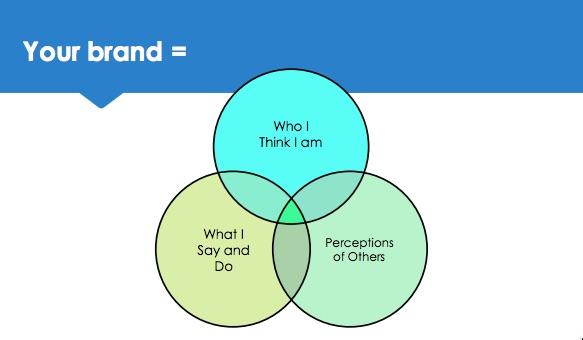 your brand venn diagram