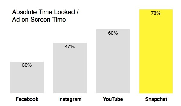 bar graph showing that Snapchat generates more visual attention than other social media platforms