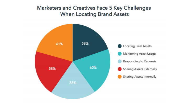 pie graph showing the 5 key challenges of locating brand assets for marketers and creatives