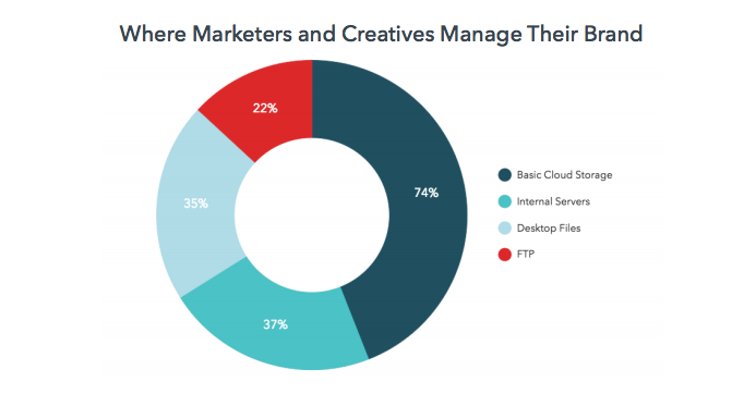 pie graph showing where marketers and creatives store their assets