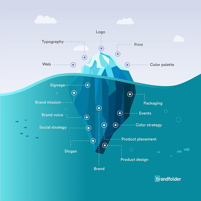 design iceberg diagram