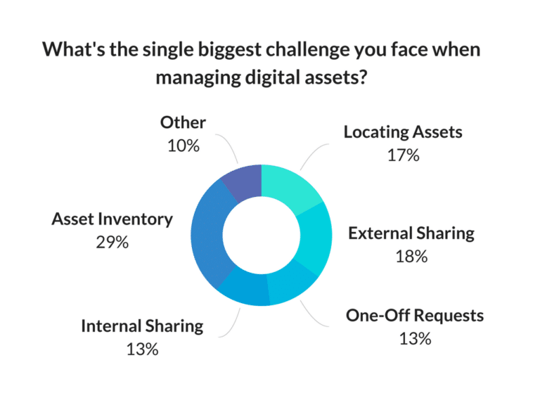 Chart displaying the biggest challenges of managing digital assets