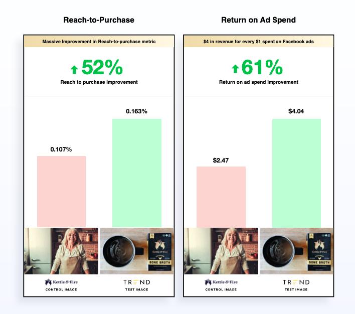 return and spend improvement graph