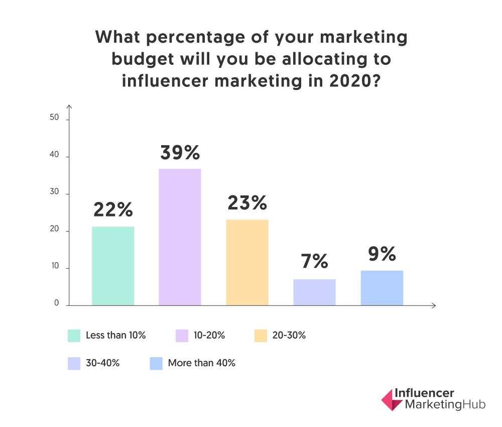 influencer marketing budget graph