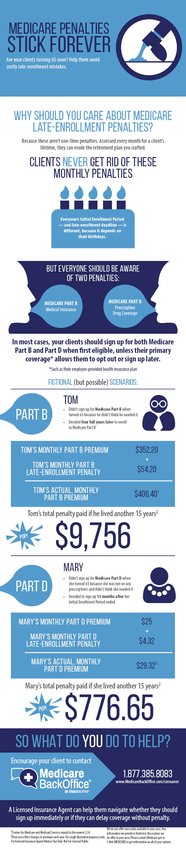Medicare Back Office Medicare Penalties Infographic