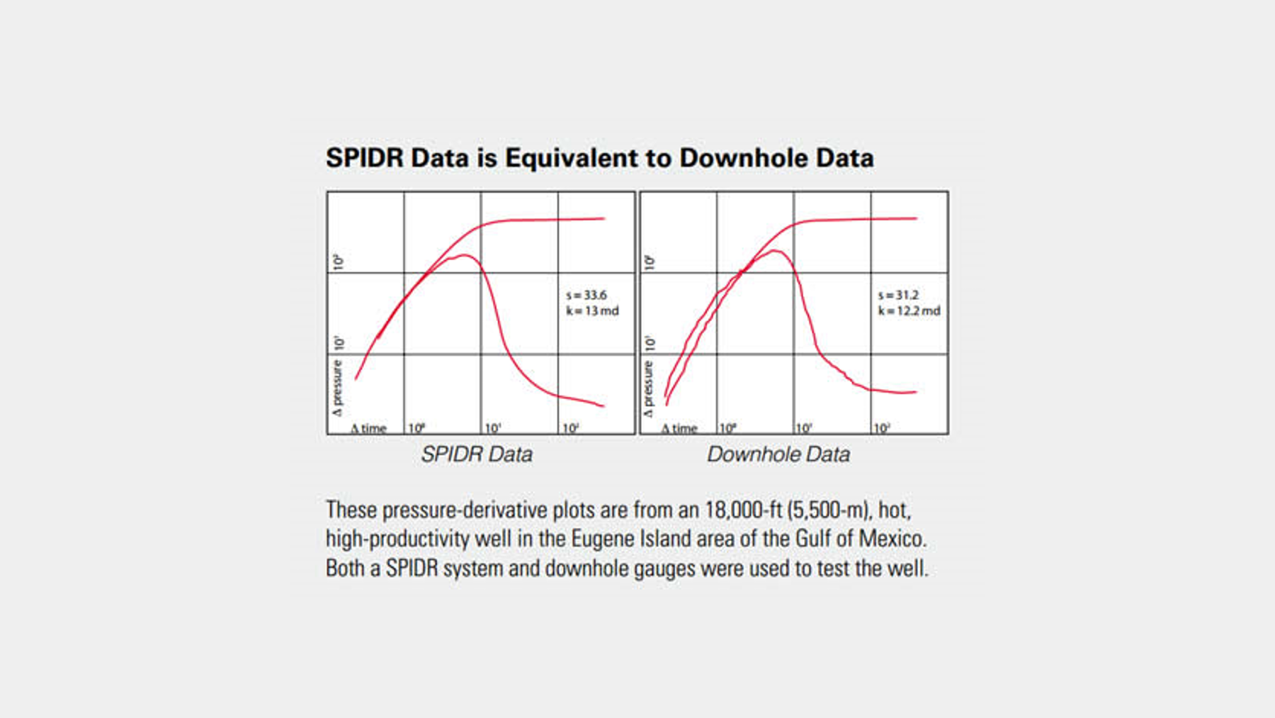 SPIDR Data is equivalent to Downhole Data
