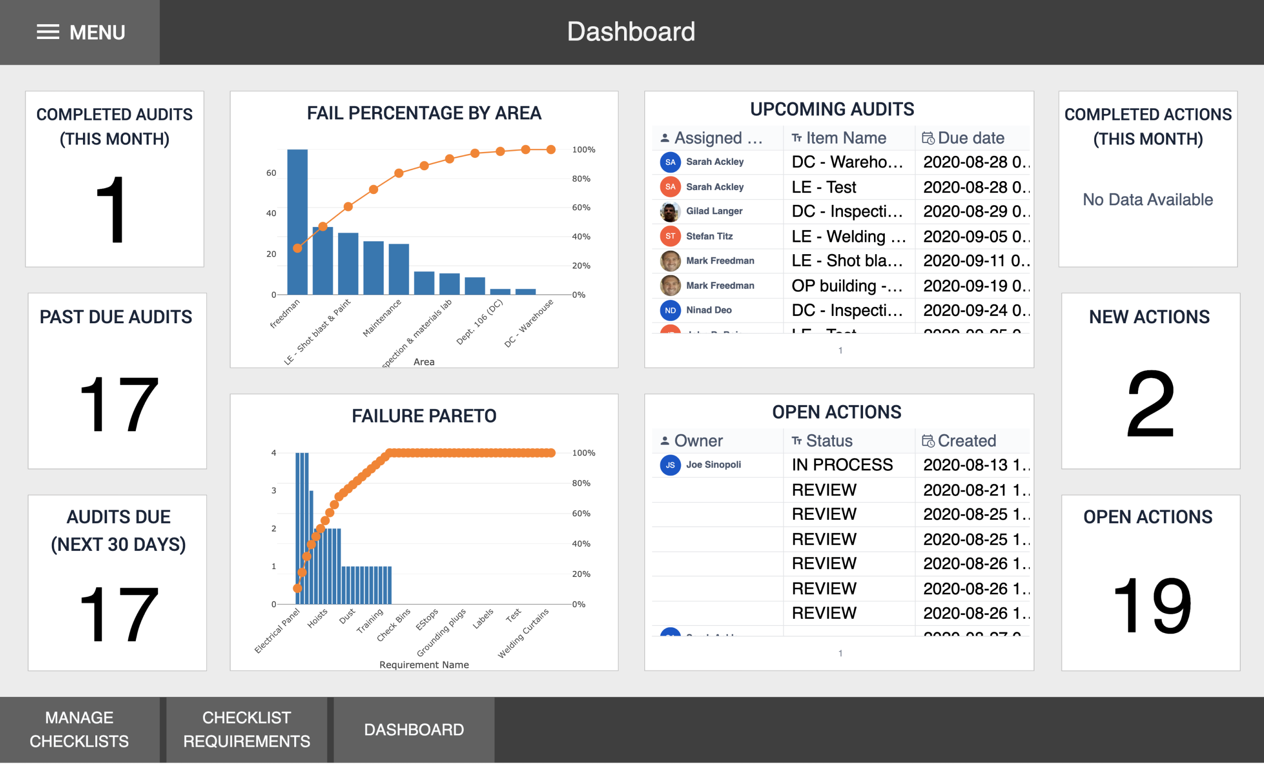 Image of Audit Checklist Dashboard app