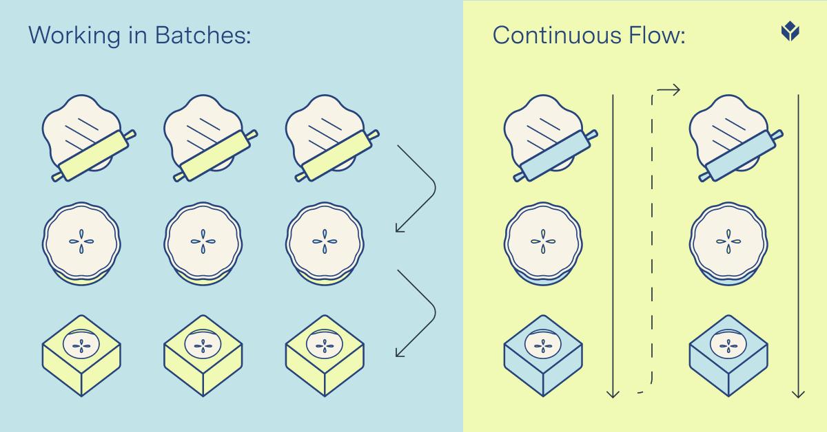 https://cdn.brandfolder.io/GDDASP4K/at/w86tggbmq668k7w4rqq4npqj/Blog_Graphic_-_Batch_vs_Continuous.png