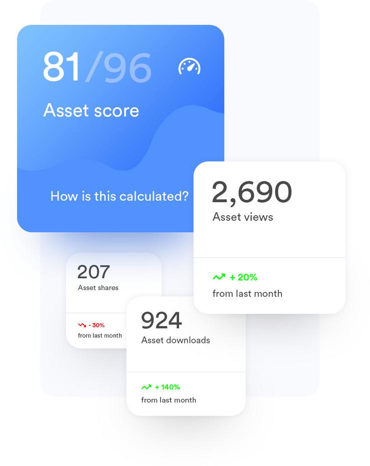 asset score
