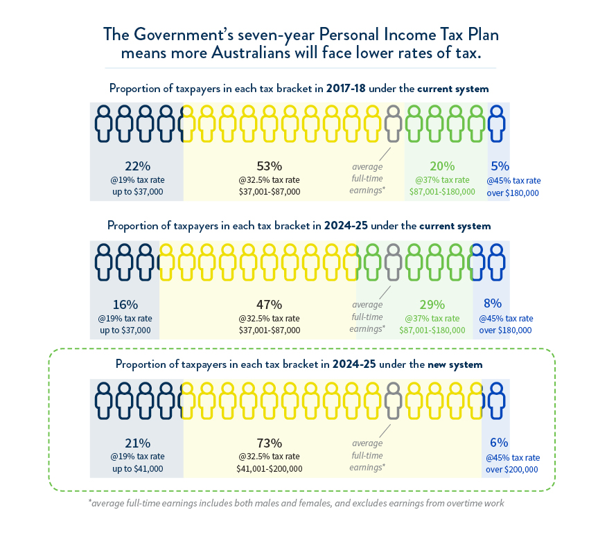 Infographic: Australians to face lower rates of tax