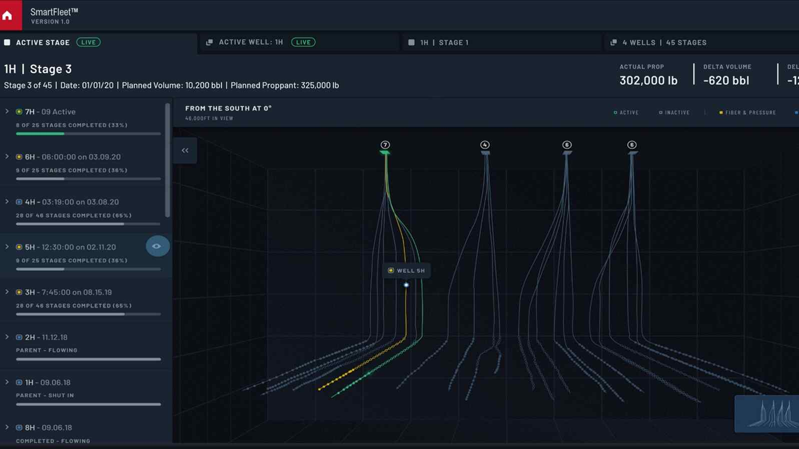 SmartFleet为现场和远程团队提供了井下测量和裂缝性能预测的直接视线.